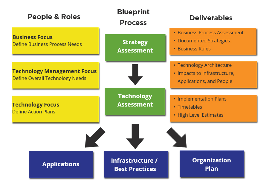 Meritide MN Consulting Business Systems Assessment - Blueprint Process